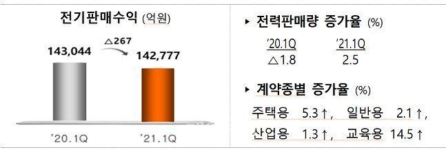 원가연계형 요금제 시행으로 전기판매수익은 267억원 감소했다. ⓒ한국전력