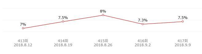 출처: SBS '런닝맨' 최근 5회 시청률 추이 (닐슨코리아)