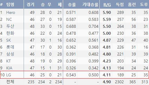 출처: 2019 KBO 팀기록 순위