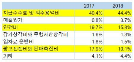 출처: 이래학 리더 제공, '우아한 형제들' 영업비용 비율