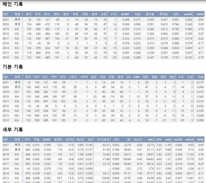 출처: 안치홍의 최근 9시즌 주요 기록!