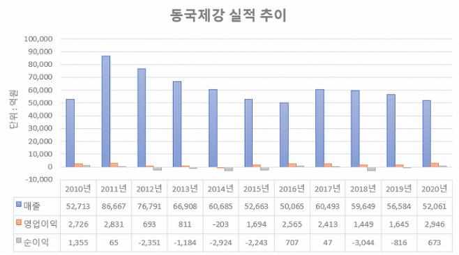 출처: 자료=금융감독원
