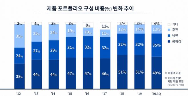 출처: 자료=동국제강 IR북