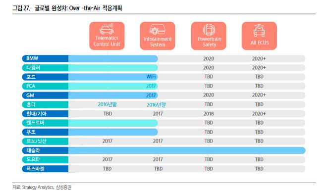 출처: 삼성증권.
