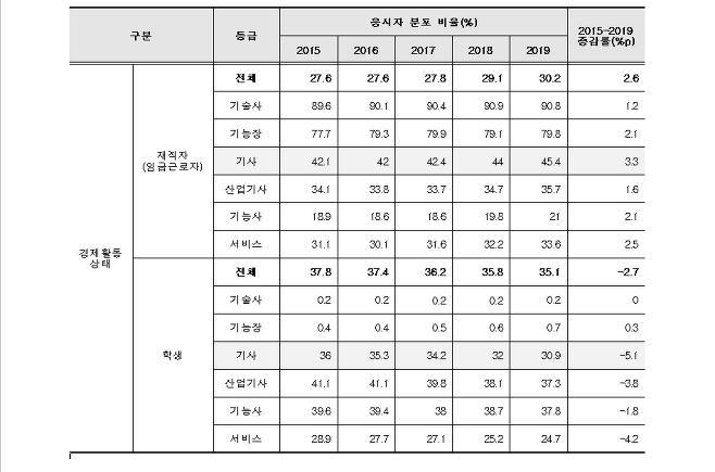 출처: 한국산업인력공단