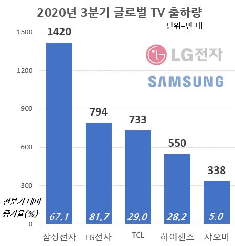 출처: 자료=트렌드포스(Trendforce), 그래픽=이일호 기자