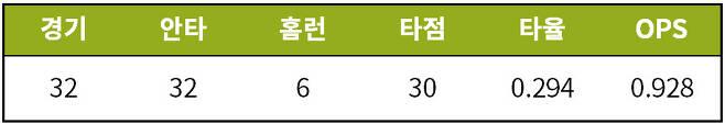 출처: [기록=STATIZ.co.kr] 6월 19일 기준
