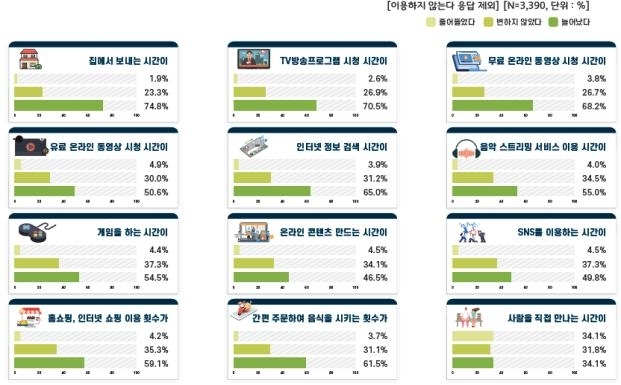 온라인 서비스 이용 현황 [방송통신위원회 제공. 재판매 및 DB 금지]