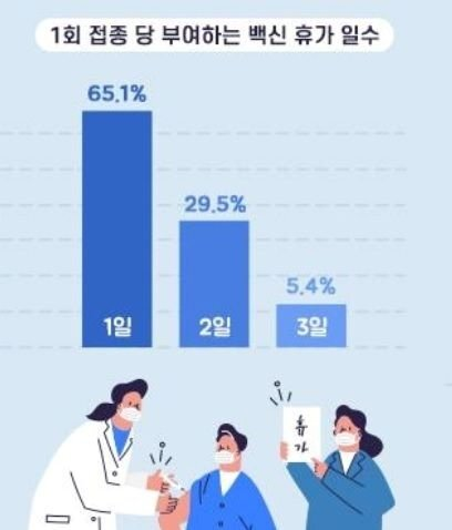 기업들은 직원에게 백신 휴가로 평균 1.4일을 부여하고 있다. [자료 사람인]