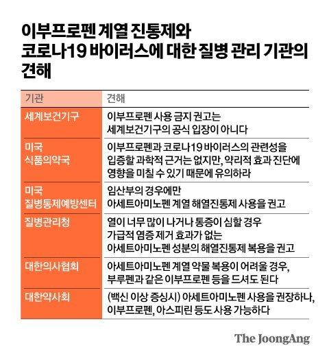 이부프로펜 계열 진통제와 코로나19 바이러스에 대한 질병 관리 기관의 견해. 그래픽 김영옥 기자