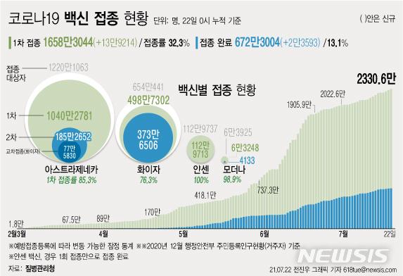 [서울=뉴시스] 22일 0시 기준 하루 13만9214명이 코로나19 백신 1차 접종을 받아 누적 1658만3044명으로 집계됐다. 주민등록 인구의 32.3%이다. 2차 접종은 672만3004명이 완료했다. (그래픽=전진우 기자) 618tue@newsis.com