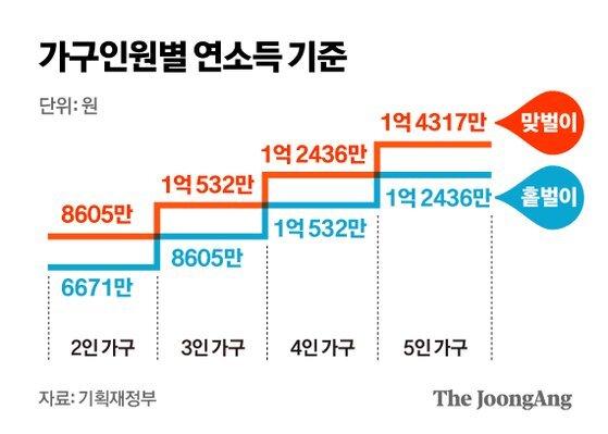 가구인원별 연소득 기준. 그래픽=김영옥 기자 yesok@joongang.co.kr