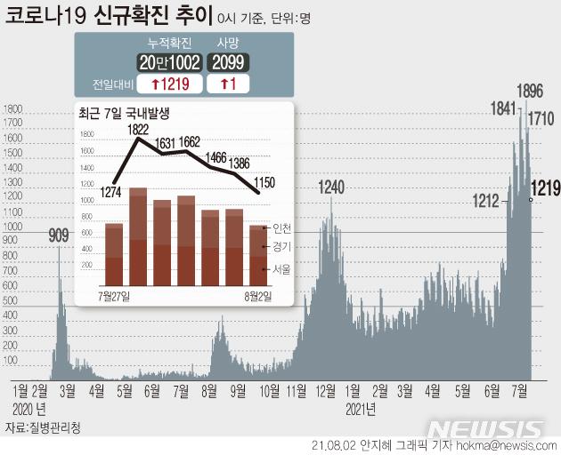 [서울=뉴시스] 코로나19 하루 신규 확진자 수가 1219명 증가하면서 누적 확진자 수는 20만명을 넘어섰다. 4차 유행은 지난달 7일부터 27일째 하루 1000명대 발생이 이어지고 있다.(그래픽=안지혜 기자)  hokma@newsis.com