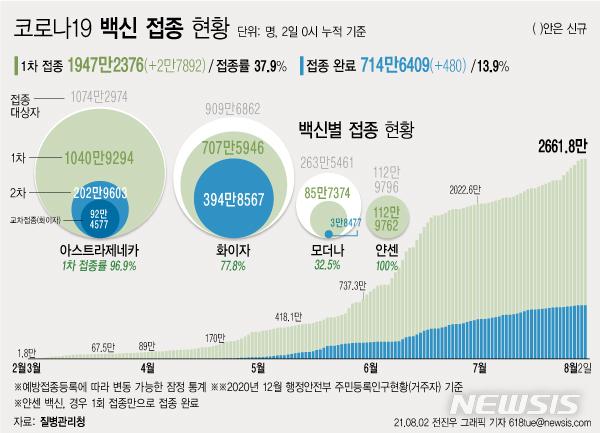 [서울=뉴시스] 2일 코로나19 예방접종대응추진단에 따르면 지난 2월26일부터 157일간 누적 1947만2376명이 1차 접종을 받았다. 전체 인구의 37.9% 수준이다. (그래픽=전진우 기자) 618tue@newsis.com