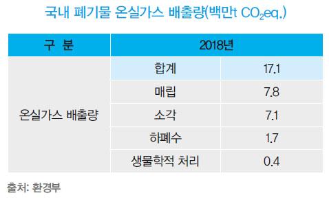▲ 국내 폐기물 온실가스 배출량(백만t CO2ep.). 출처 : 환경부
