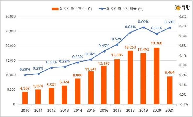 2010년 이래 국내 부동산 매수 외국인 숫자·비율 추이 [직방 제공]
