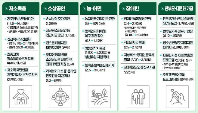 2022년 예산안 총지출의 수혜 대상별 지원 내용. 기획재정부 제공