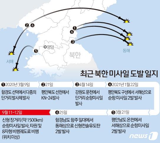 북한이 15일 오후 단거리 탄도미사일 2발을 동해상으로 발사했다. 합동참모본부에 따르면 우리 군은 이날 오후 12시34분과 12시39분쯤 평안남도 양덕 일대에서 동해상으로 발사된 단거리 탄도미사일 2발을 포착했다. 북한은 지난 11~12일 신형 장거리 순항미사일을 시험 발사한 바 있다.(그래픽=뉴스1).