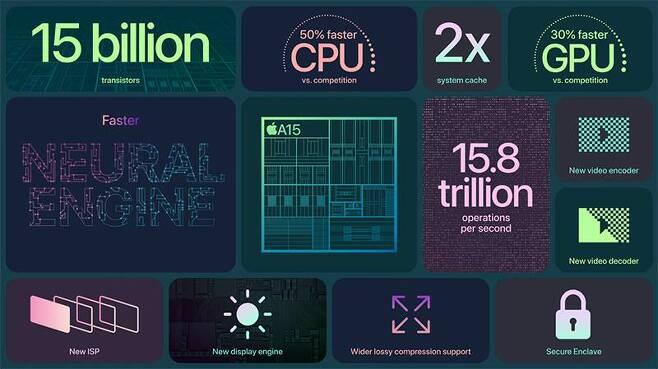 아이폰 13은 새로운 A15 바이오닉 칩을 탑재했다. 출처=애플