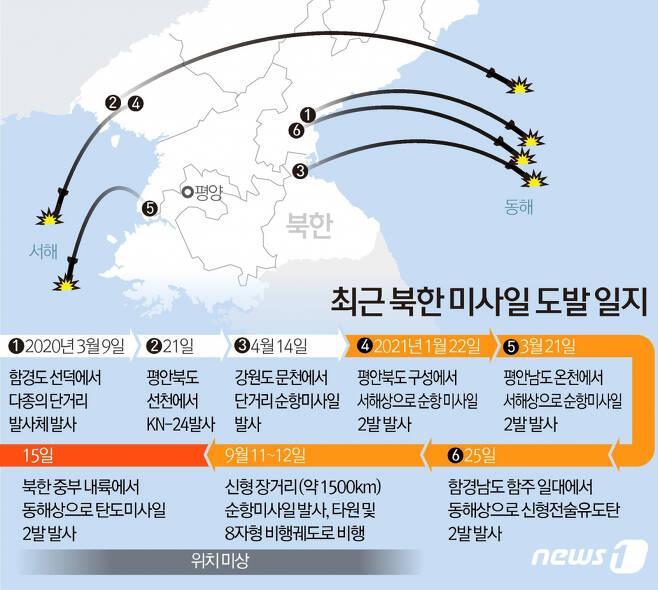 (서울=뉴스1) 김초희 디자이너 = 15일 북한이 동해상으로 탄도미사일 2발을 발사했다. 북한의 탄도미사일 발사는 유엔안보리 대북제재 결의 위반 사안으로, 올해 들어 다섯 번째 무력시위다.