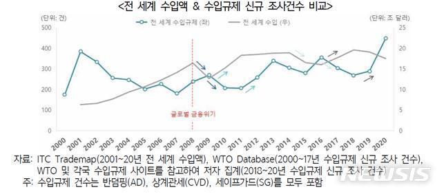 [서울=뉴시스] 전 세계 수입액 및 수입규제 신규 조사건수 비교.(그래픽=한국무역협회 제공) 2021.9.15 photo@newsis.com