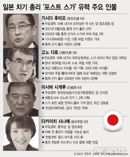 [서울=뉴시스] 스가 요시히데(菅義偉) 총리의 후임인 일본의 차기 총리를 결정하는 집권 자민당 총재 선거가 6일 본격화되고 있다. 총재 선거는 오는 17일 고시, 29일 투개표 일정으로 실시된다. 오는 10월 초 출범하는 새로운 내각은 2024년 9월 말까지 3년 간 계속된다. (그래픽=전진우 기자) 618tue@newsis.com