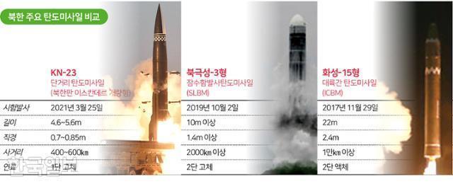 북한 주요 탄도미사일 비교. 그래픽=송정근 기자