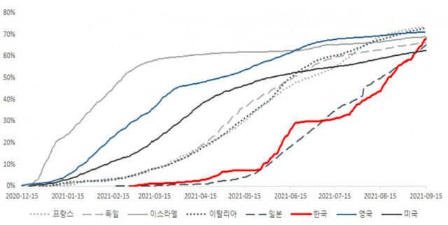 주요 국가별 1차접종률 추이 (단위: %, 표=질병관리청)