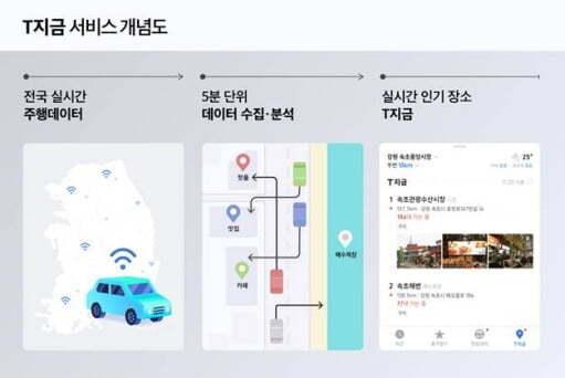 티맵모빌리티의 T지금 서비스는 차량이 몰리는 곳을 피하고 싶을 때도 사용할 수 있다. 사진=티맵모빌리티