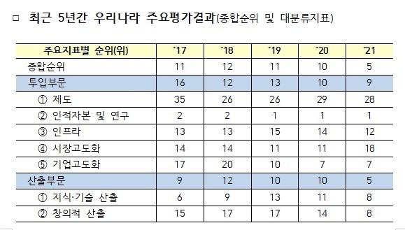 최근 5년간 우리나라 주요평가결과(종합순위 및 대분류지표) © 뉴스1