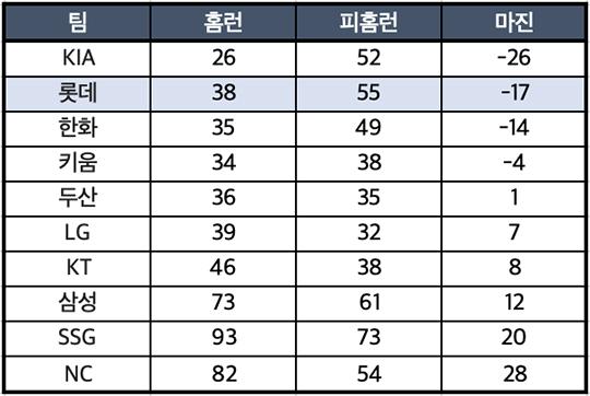팀별 홈구장 홈런과 피홈런(통계=스탯티즈)