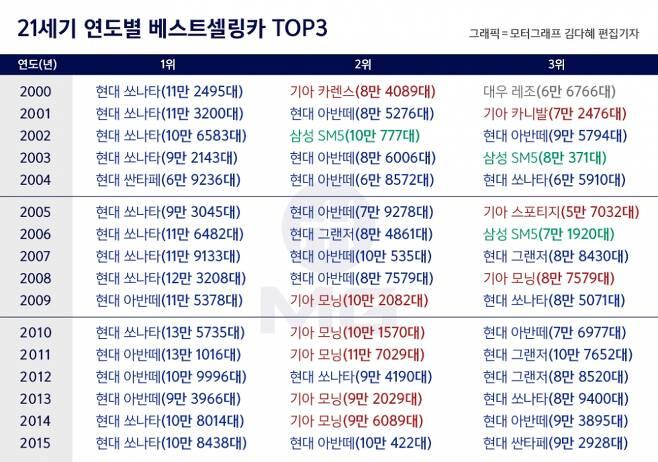 2000~2015년 연도별 베스트셀링카 TOP3(단일 모델 기준)
