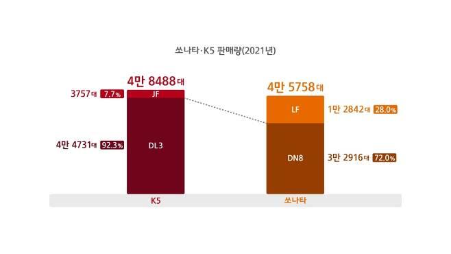 2021년 1~9월 쏘나타와 K5 판매량 비교(택시 모델 포함)