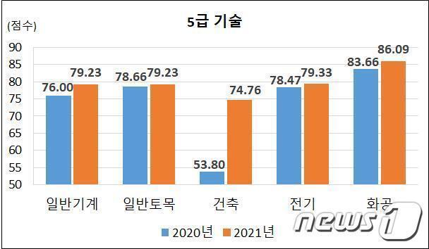 2020~2021년도 국가공무원 5급 기술직 공개경쟁채용 2차시험 합격선 (인사혁신처 제공) © 뉴스1