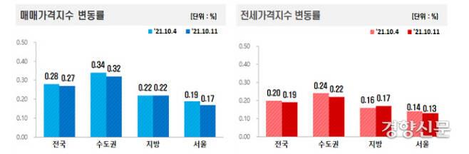 10월 둘째주 매매가격지수와 전세가격지수 변동률. 한국부동산원 자료