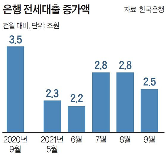 은행 전세대출 증가액